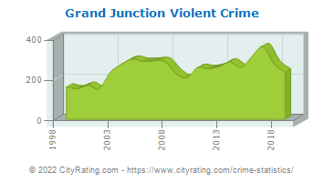 Grand Junction Violent Crime