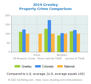 Greeley Property Crime vs. State and National Comparison