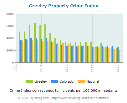 Greeley Property Crime vs. State and National Per Capita