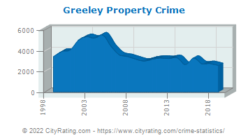 Greeley Property Crime