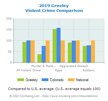 Greeley Violent Crime vs. State and National Comparison