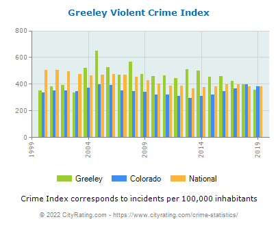 Greeley Violent Crime vs. State and National Per Capita