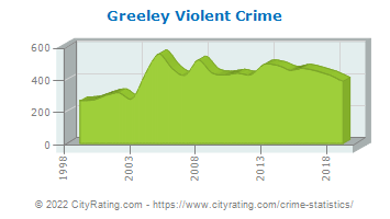 Greeley Violent Crime