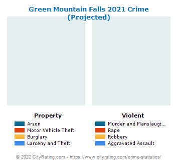 Green Mountain Falls Crime 2021