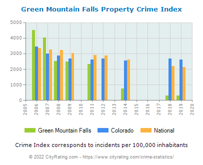Green Mountain Falls Property Crime vs. State and National Per Capita