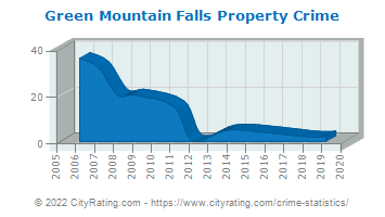 Green Mountain Falls Property Crime