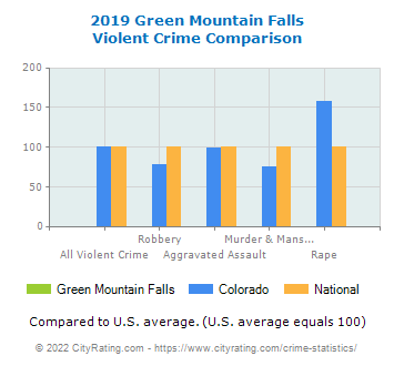 Green Mountain Falls Violent Crime vs. State and National Comparison