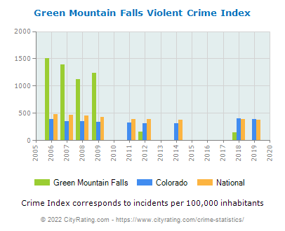 Green Mountain Falls Violent Crime vs. State and National Per Capita