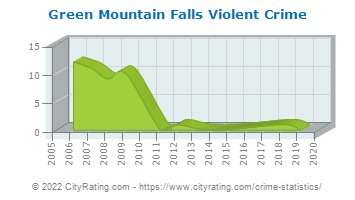 Green Mountain Falls Violent Crime