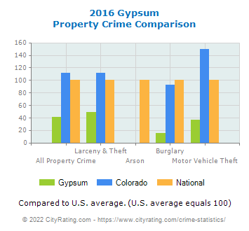 Gypsum Property Crime vs. State and National Comparison