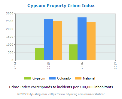 Gypsum Property Crime vs. State and National Per Capita