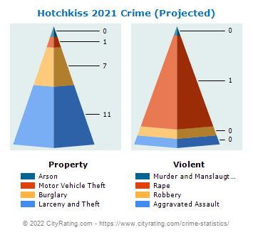 Hotchkiss Crime 2021
