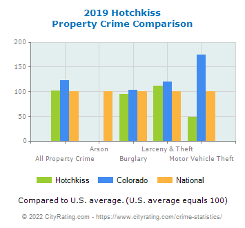 Hotchkiss Property Crime vs. State and National Comparison