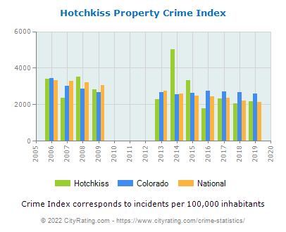 Hotchkiss Property Crime vs. State and National Per Capita