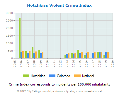 Hotchkiss Violent Crime vs. State and National Per Capita