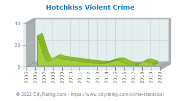 Hotchkiss Violent Crime