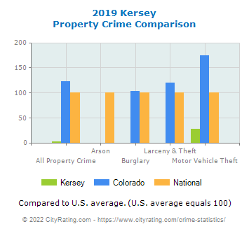 Kersey Property Crime vs. State and National Comparison