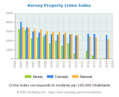 Kersey Property Crime vs. State and National Per Capita