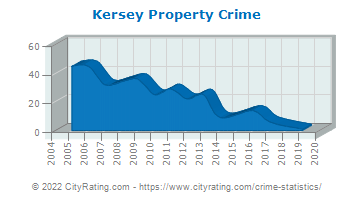 Kersey Property Crime