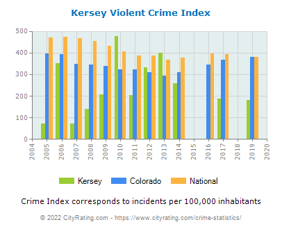 Kersey Violent Crime vs. State and National Per Capita