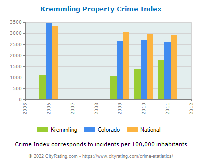 Kremmling Property Crime vs. State and National Per Capita