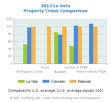 La Veta Property Crime vs. State and National Comparison