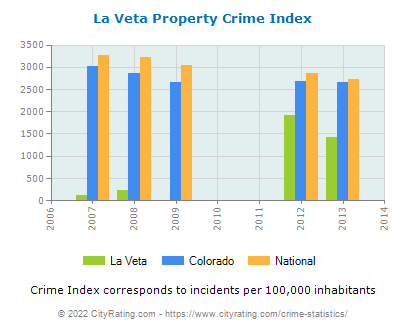 La Veta Property Crime vs. State and National Per Capita