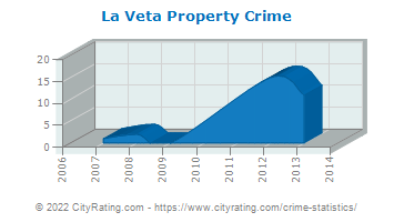 La Veta Property Crime