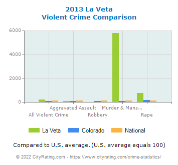 La Veta Violent Crime vs. State and National Comparison