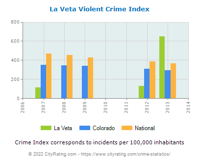 La Veta Violent Crime vs. State and National Per Capita