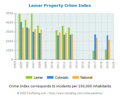 Lamar Property Crime vs. State and National Per Capita