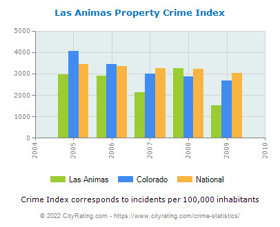 Las Animas Property Crime vs. State and National Per Capita