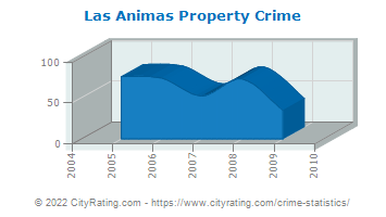 Las Animas Property Crime