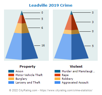 Leadville Crime 2019