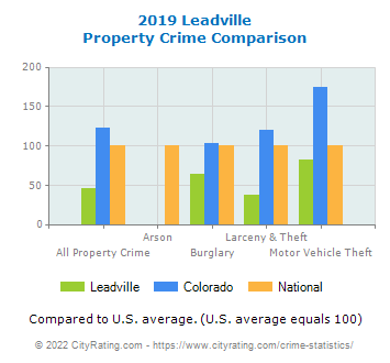 Leadville Property Crime vs. State and National Comparison