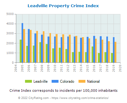 Leadville Property Crime vs. State and National Per Capita