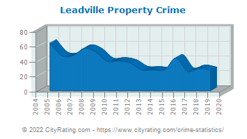 Leadville Property Crime