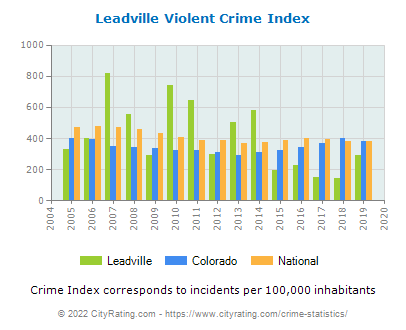 Leadville Violent Crime vs. State and National Per Capita