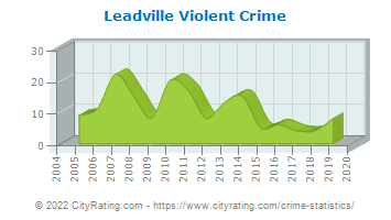 Leadville Violent Crime