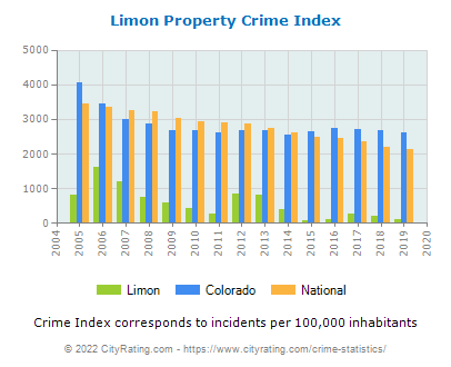 Limon Property Crime vs. State and National Per Capita