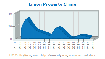 Limon Property Crime