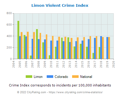 Limon Violent Crime vs. State and National Per Capita