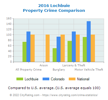 Lochbuie Property Crime vs. State and National Comparison