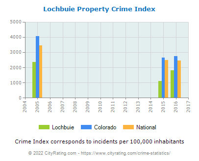 Lochbuie Property Crime vs. State and National Per Capita