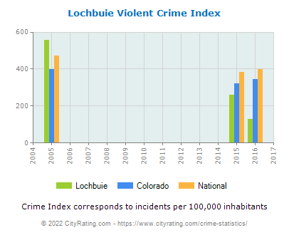 Lochbuie Violent Crime vs. State and National Per Capita