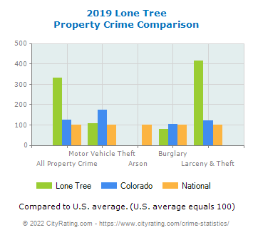 Lone Tree Property Crime vs. State and National Comparison
