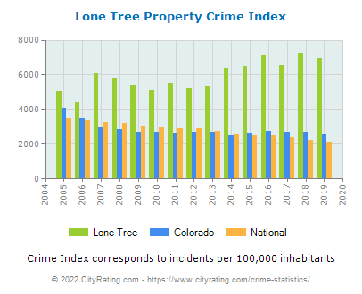 Lone Tree Property Crime vs. State and National Per Capita