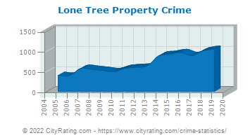 Lone Tree Property Crime