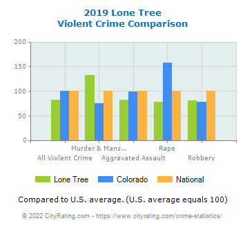 Lone Tree Violent Crime vs. State and National Comparison