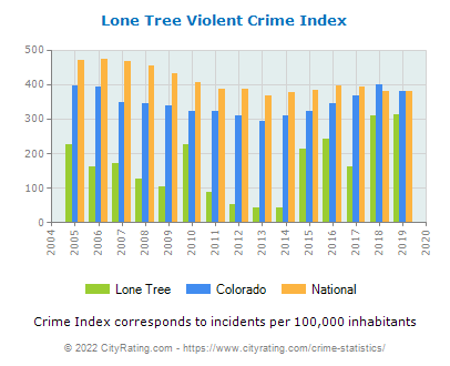 Lone Tree Violent Crime vs. State and National Per Capita